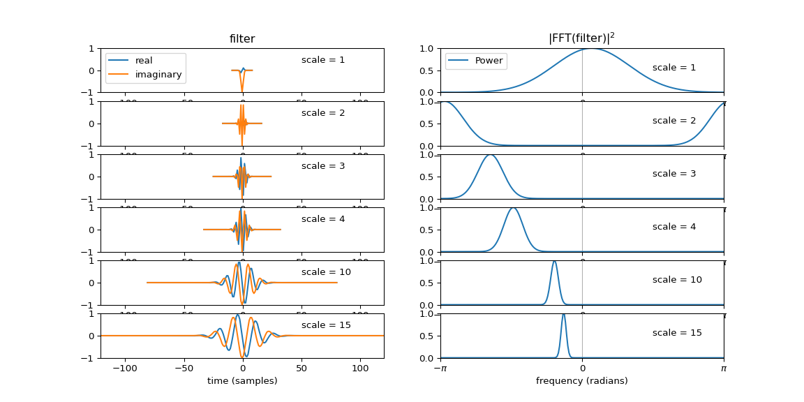 Continuous Wavelet Transform (CWT) — PyWavelets Documentation