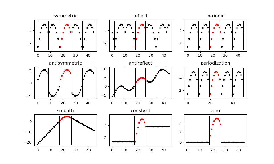 Signal extension modes — PyWavelets Documentation