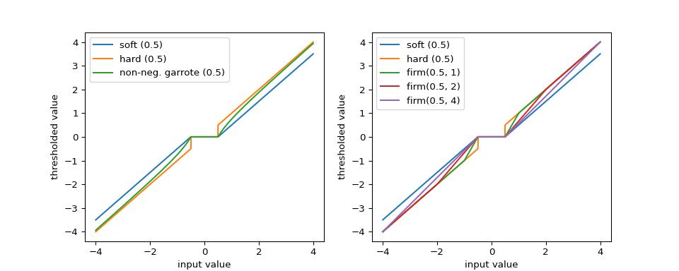 Thresholding functions — PyWavelets Documentation
